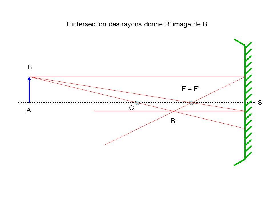 A B B C F = F S Lintersection des rayons donne B image de B