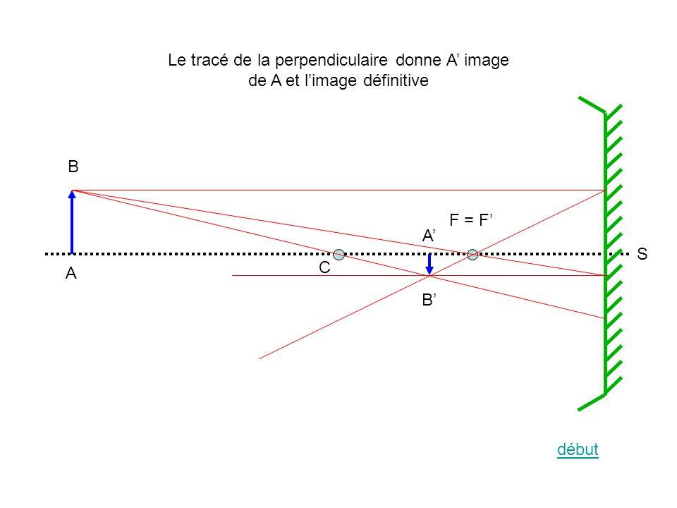 A B A B C F = F S Le tracé de la perpendiculaire donne A image de A et limage définitive début