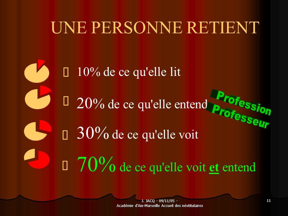 J. JACQ - 09/11/05 - Académie dAix-Marseille Accueil des néotitulaires 11 UNE PERSONNE RETIENT 70% de ce qu'elle voit et entend à 30% de ce qu'elle vo