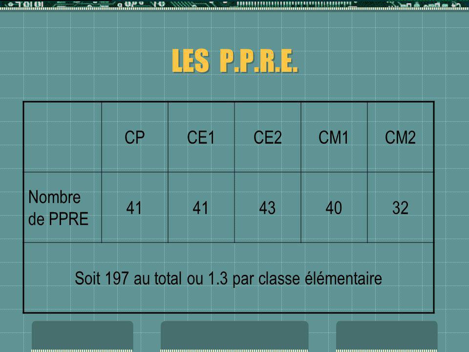 LES P.P.R.E. CPCE1CE2CM1CM2 Nombre de PPRE 41 434032 Soit 197 au total ou 1.3 par classe élémentaire