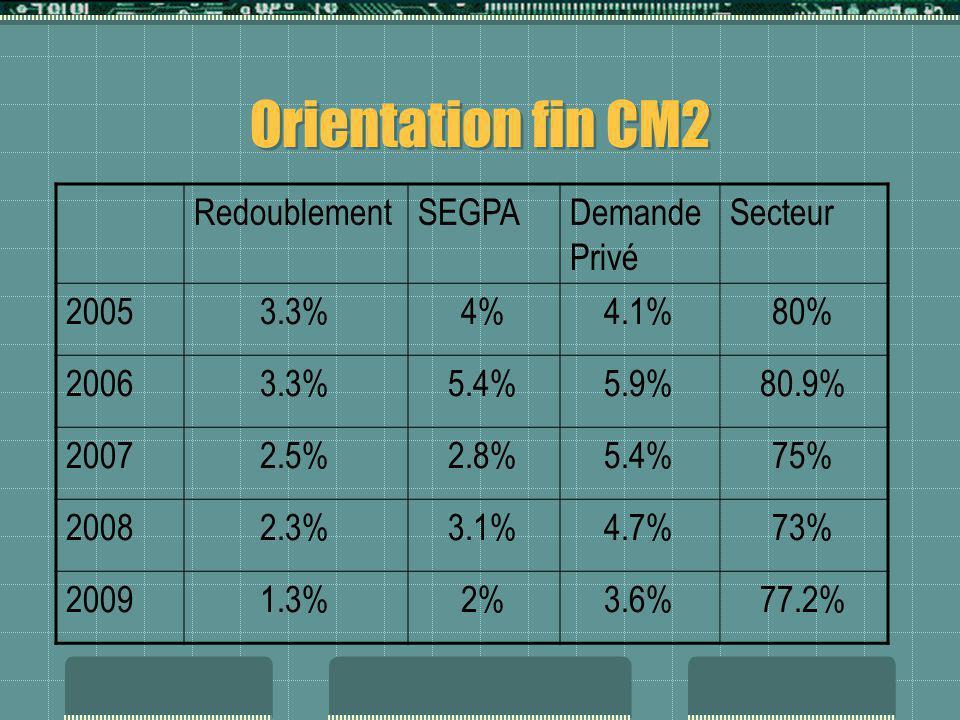 Orientation fin CM2 RedoublementSEGPADemande Privé Secteur 20053.3%4%4.1%80% 20063.3%5.4%5.9%80.9% 20072.5%2.8%5.4%75% 20082.3%3.1%4.7%73% 20091.3%2%3