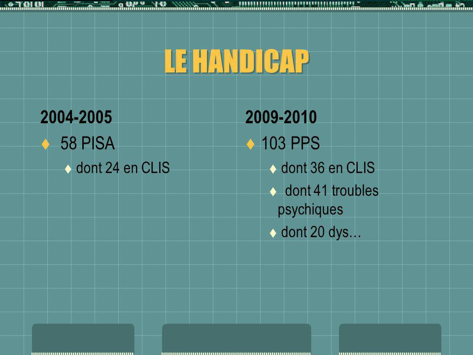 LE HANDICAP 2004-2005 58 PISA dont 24 en CLIS 2009-2010 103 PPS dont 36 en CLIS dont 41 troubles psychiques dont 20 dys…