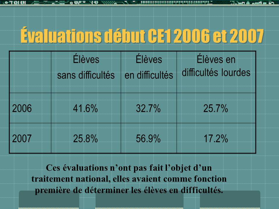 Évaluations début CE1 2006 et 2007 Élèves sans difficultés Élèves en difficultés Élèves en difficultés lourdes 200641.6%32.7%25.7% 200725.8%56.9%17.2%