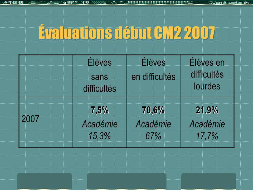 Évaluations début CM2 2007 Élèves sans difficultés Élèves en difficultés Élèves en difficultés lourdes 2007 7,5% Académie 15,3%70,6% Académie 67%21.9%