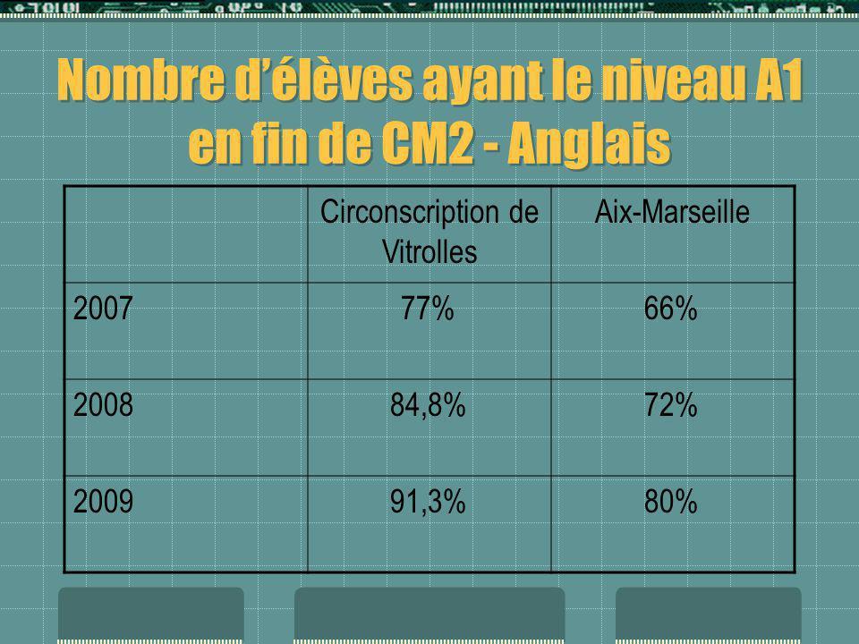 Nombre délèves ayant le niveau A1 en fin de CM2 - Anglais Circonscription de Vitrolles Aix-Marseille 200777%66% 200884,8%72% 200991,3%80%