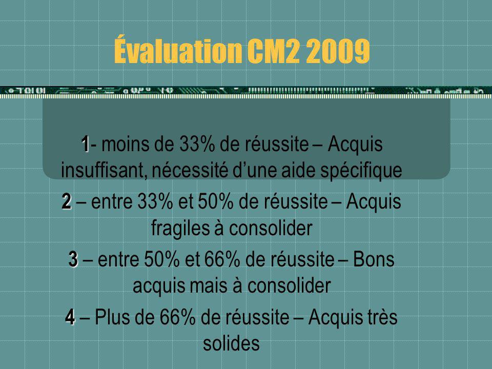 Évaluation CM2 2009 1 1 - moins de 33% de réussite – Acquis insuffisant, nécessité dune aide spécifique 2 2 – entre 33% et 50% de réussite – Acquis fr