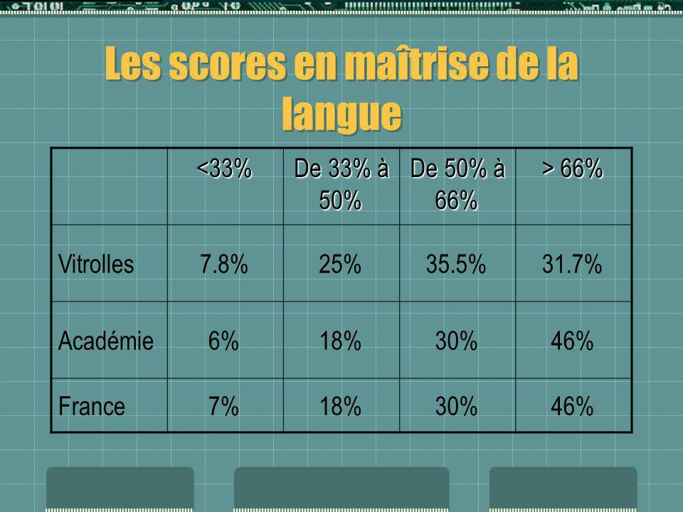 Les scores en maîtrise de la langue <33% De 33% à 50% De 50% à 66% > 66% Vitrolles7.8%25%35.5%31.7% Académie6%18%30%46% France7%18%30%46%