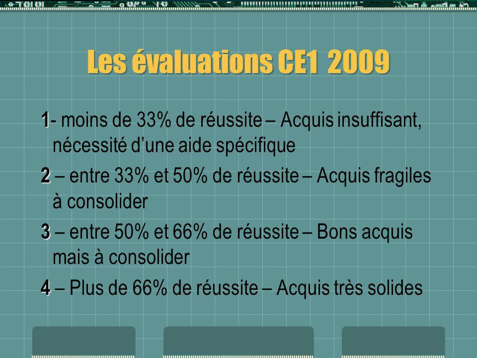 Les évaluations CE1 2009 1 1 - moins de 33% de réussite – Acquis insuffisant, nécessité dune aide spécifique 2 2 – entre 33% et 50% de réussite – Acqu
