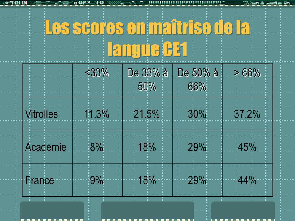 Les scores en maîtrise de la langue CE1 <33% De 33% à 50% De 50% à 66% > 66% Vitrolles11.3%21.5%30%37.2% Académie8%18%29%45% France9%18%29%44%