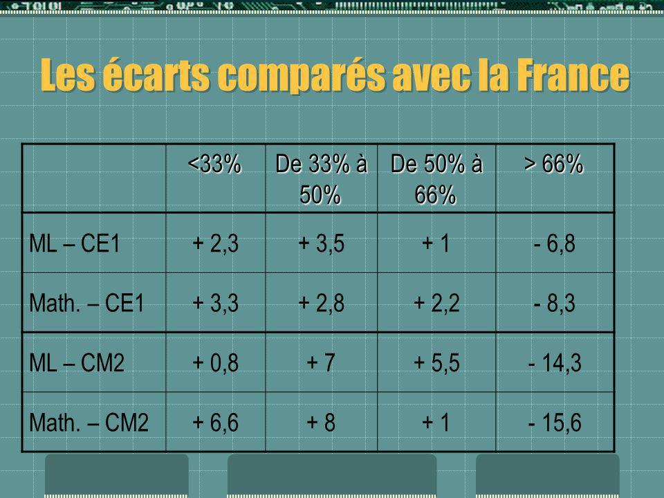 Les écarts comparés avec la France <33% De 33% à 50% De 50% à 66% > 66% ML – CE1+ 2,3+ 3,5+ 1- 6,8 Math. – CE1+ 3,3+ 2,8+ 2,2- 8,3 ML – CM2+ 0,8+ 7+ 5