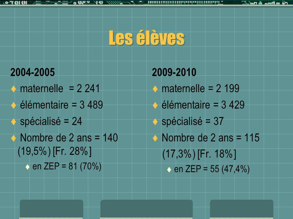 Les classes 2004-2005 238 classes 87 maternelles 149 élémentaires 2 CLIS 1 A un seul niveau = 64% Moyenne/classe = 24,28 Maternelle = 25,75 Élémentaire = 23,41 Classes à deux enseignants : 52 soit 22% 2009-2010 237 classes 85 maternelles 149 élémentaires 2 CLIS 1 + 1 CLIS-TSA A un seul niveau = 62% Moyenne/classe = 24,06 Maternelle = 25,87 Élémentaire = 23,01 Classes à deux enseignants : 66 soit 28%