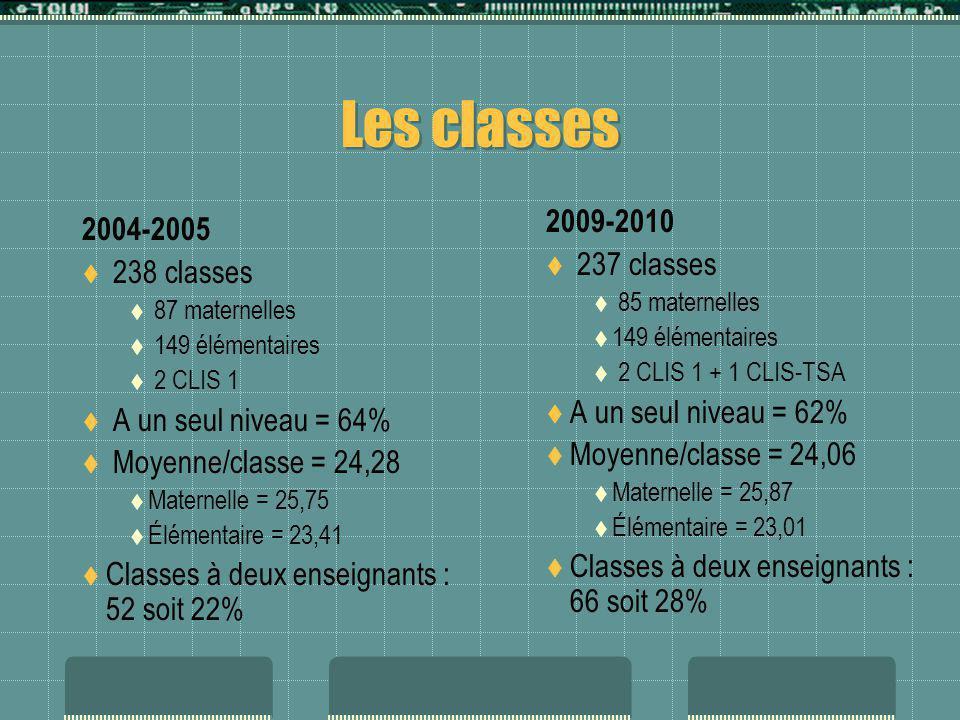 Les enseignants 2004-2005 317 enseignants rattachés 14 RASED 3 psychologues 2 CLIS 10 brigades 11 ZIL 1 CLIN 0,5 CCPE 12,4% à mi-temps PE = 90% 22 enseignants habilités en anglais 2009-2010 321 enseignants rattachés 7 RASED 4 psychologues 2 surnuméraires 5 PARE 3 CLIS 1 CLIN 23 brigades remplaçantes 1 référent 17 % à temps partiel PE = 98,4% 18% avec -5 ans AGS 73 enseignants habilités anglais