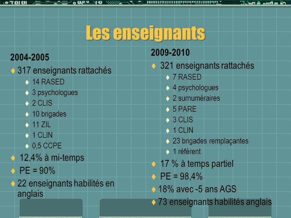 Les écarts comparés avec la France <33% De 33% à 50% De 50% à 66% > 66% ML – CE1+ 2,3+ 3,5+ 1- 6,8 Math.