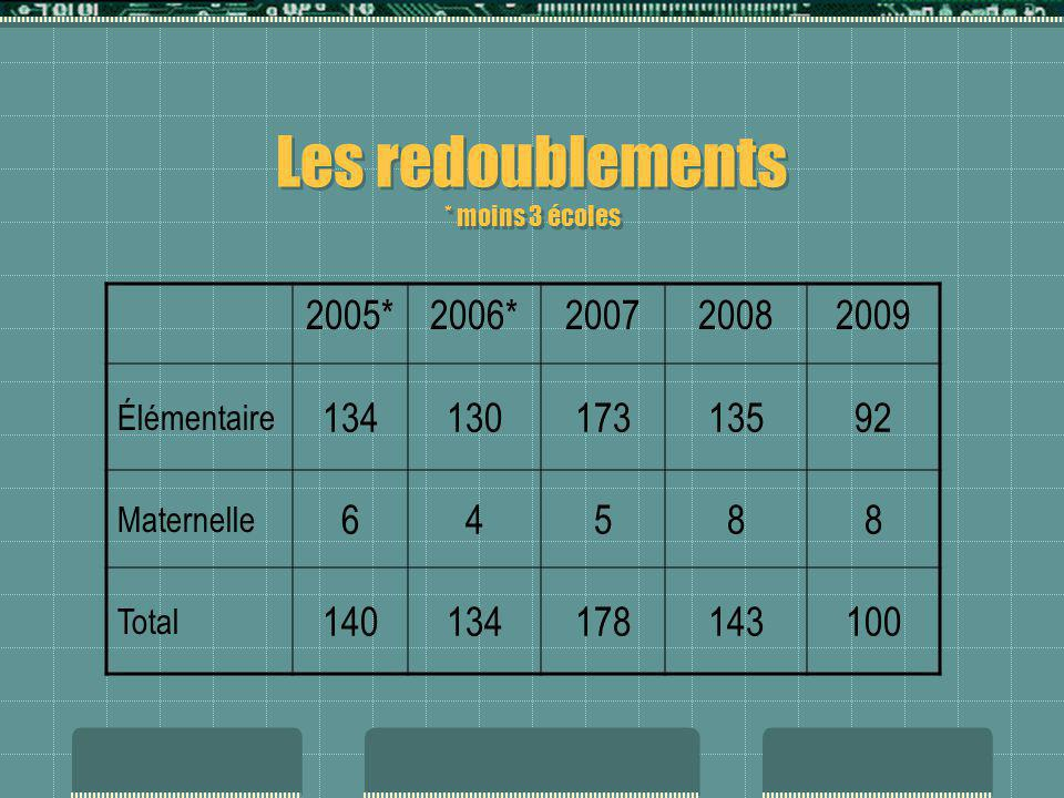 Les redoublements * moins 3 écoles 2005*2006*200720082009 Élémentaire 13413017313592 Maternelle 64588 Total 140134178143100