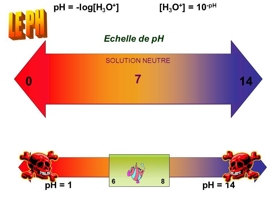 68 pH = -log[H 3 O + ][H 3 O + ] = 10 -pH 7 014 Echelle de pH SOLUTION NEUTRE pH = 1pH = 14