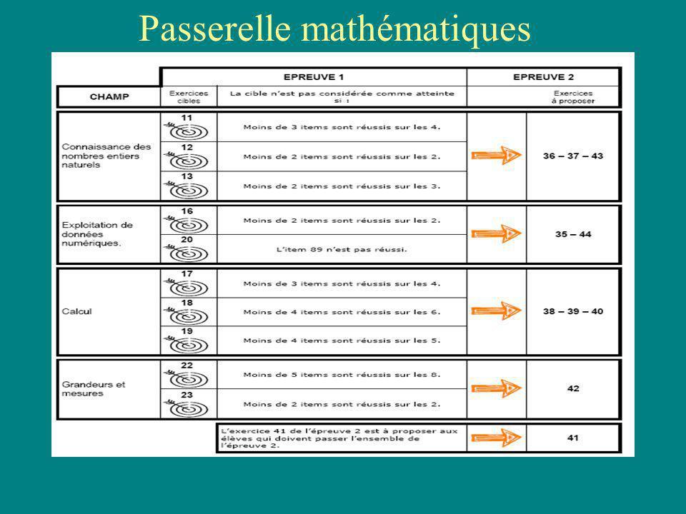 Passerelle mathématiques