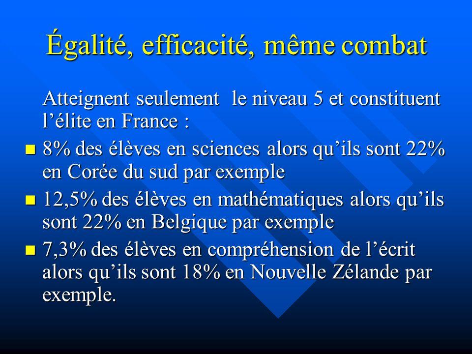 Égalité, efficacité, même combat Atteignent seulement le niveau 5 et constituent lélite en France : 8% des élèves en sciences alors quils sont 22% en