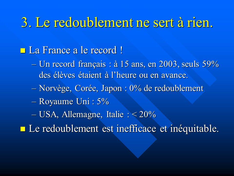 3. Le redoublement ne sert à rien. La France a le record ! La France a le record ! –Un record français : à 15 ans, en 2003, seuls 59% des élèves étaie
