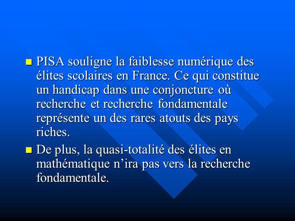 PISA souligne la faiblesse numérique des élites scolaires en France. Ce qui constitue un handicap dans une conjoncture où recherche et recherche fonda