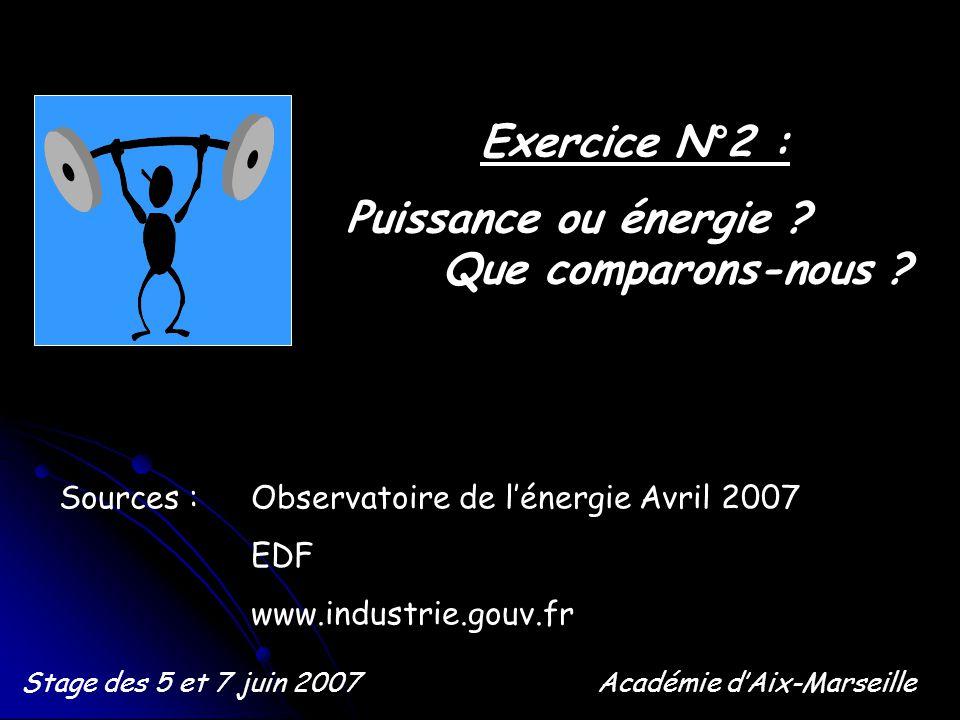 Exercice N°2 : Puissance ou énergie ? Que comparons-nous ? Stage des 5 et 7 juin 2007Académie dAix-Marseille Sources : Observatoire de lénergie Avril