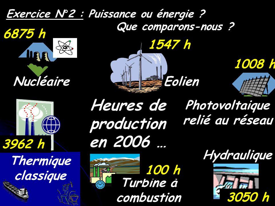 Exercice N°2 : Puissance ou énergie ? Que comparons-nous ? Heures de production en 2006 … Hydraulique Nucléaire Thermique classique Turbine à combusti