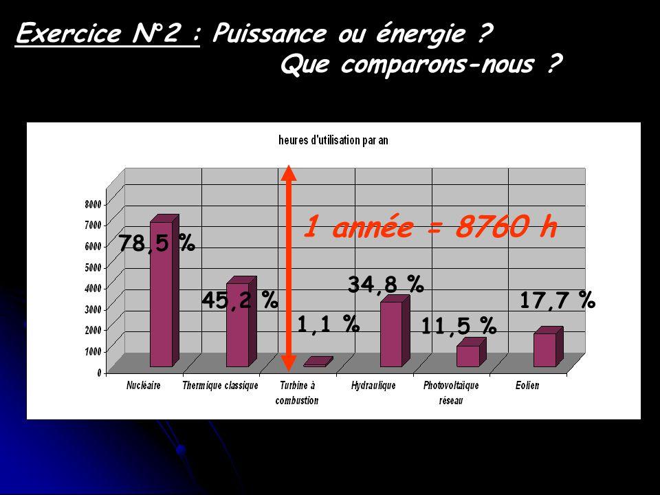 Exercice N°2 : Puissance ou énergie ? Que comparons-nous ? 1 année = 8760 h 78,5 % 45,2 % 1,1 % 34,8 % 11,5 % 17,7 %