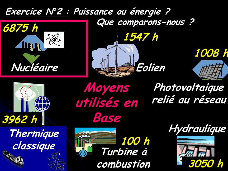 Exercice N°2 : Puissance ou énergie ? Que comparons-nous ? Moyens utilisés en Base Hydraulique Nucléaire Thermique classique Turbine à combustion Eoli