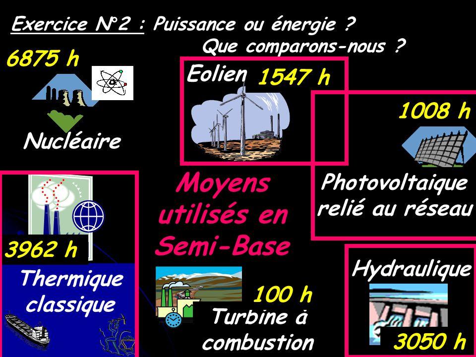 Hydraulique Nucléaire Thermique classique Turbine à combustion Photovoltaique relié au réseau 6875 h 3962 h 100 h 3050 h 1008 h 1547 h Exercice N°2 :