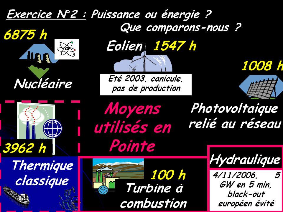 Hydraulique Nucléaire Thermique classique Turbine à combustion Eolien Photovoltaique relié au réseau 6875 h 3962 h 100 h 3050 h 1008 h 1547 h Exercice