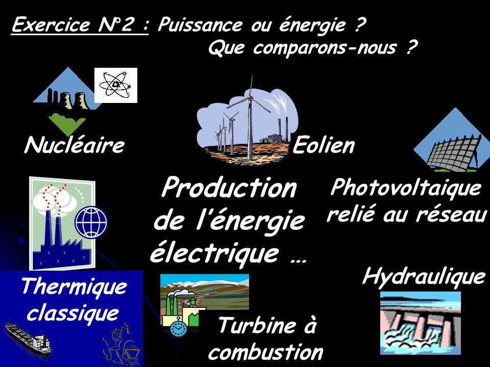 Exercice N°2 : Puissance ou énergie ? Que comparons-nous ? Production de lénergie électrique … Hydraulique Nucléaire Thermique classique Turbine à com
