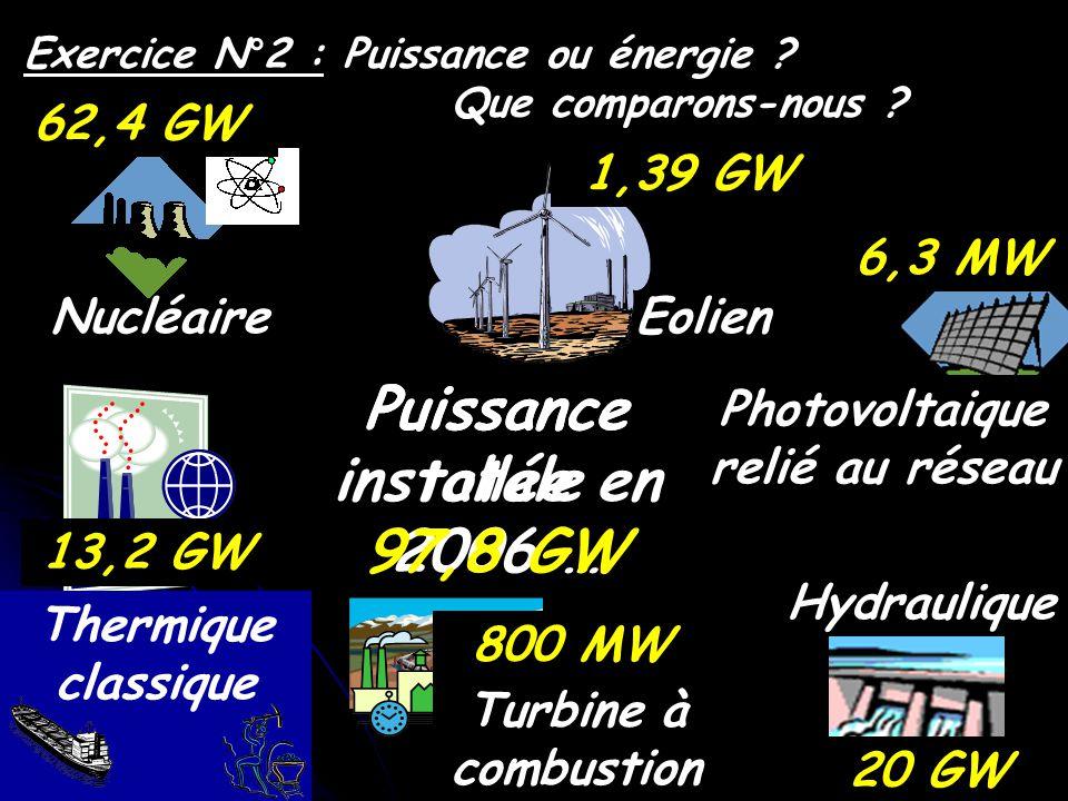 Hydraulique Nucléaire Thermique classique Turbine à combustion Eolien Photovoltaique relié au réseau 6875 h 3962 h 100 h 3050 h 1008 h 1547 h Exercice N°2 : Puissance ou énergie .