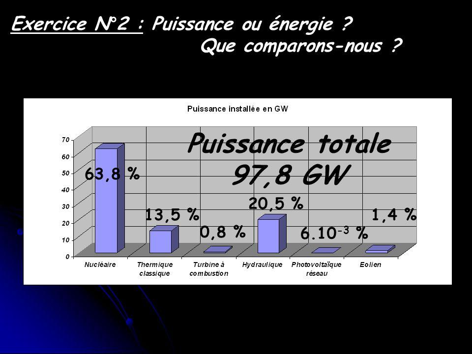 Exercice N°2 : Puissance ou énergie ? Que comparons-nous ? Puissance totale 97,8 GW 63,8 % 13,5 % 0,8 % 20,5 % 6.10 -3 % 1,4 %