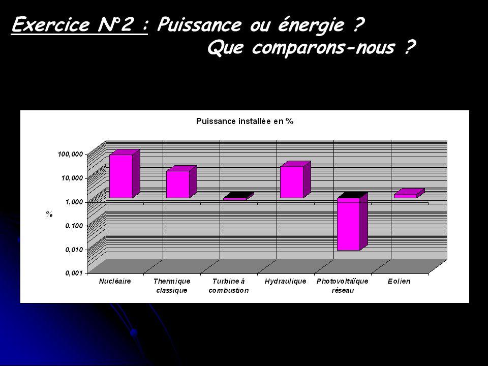 Exercice N°2 : Puissance ou énergie ? Que comparons-nous ? Puissance totale 94,6 GW