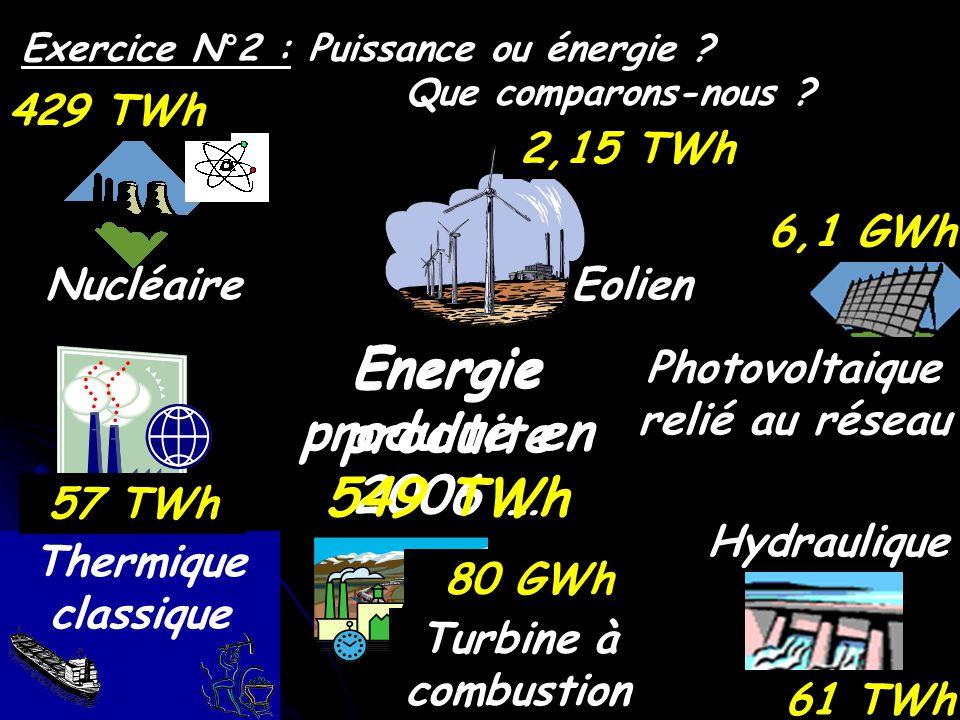 Hydraulique Nucléaire Thermique classique Turbine à combustion Eolien Photovoltaique relié au réseau Exercice N°2 : Puissance ou énergie ? Que comparo