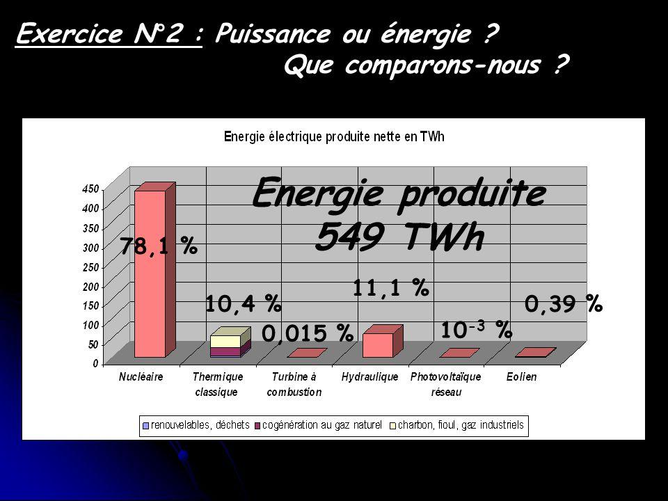Exercice N°2 : Puissance ou énergie ? Que comparons-nous ? Energie produite 549 TWh 78,1 % 10,4 % 0,015 % 11,1 % 10 -3 % 0,39 %