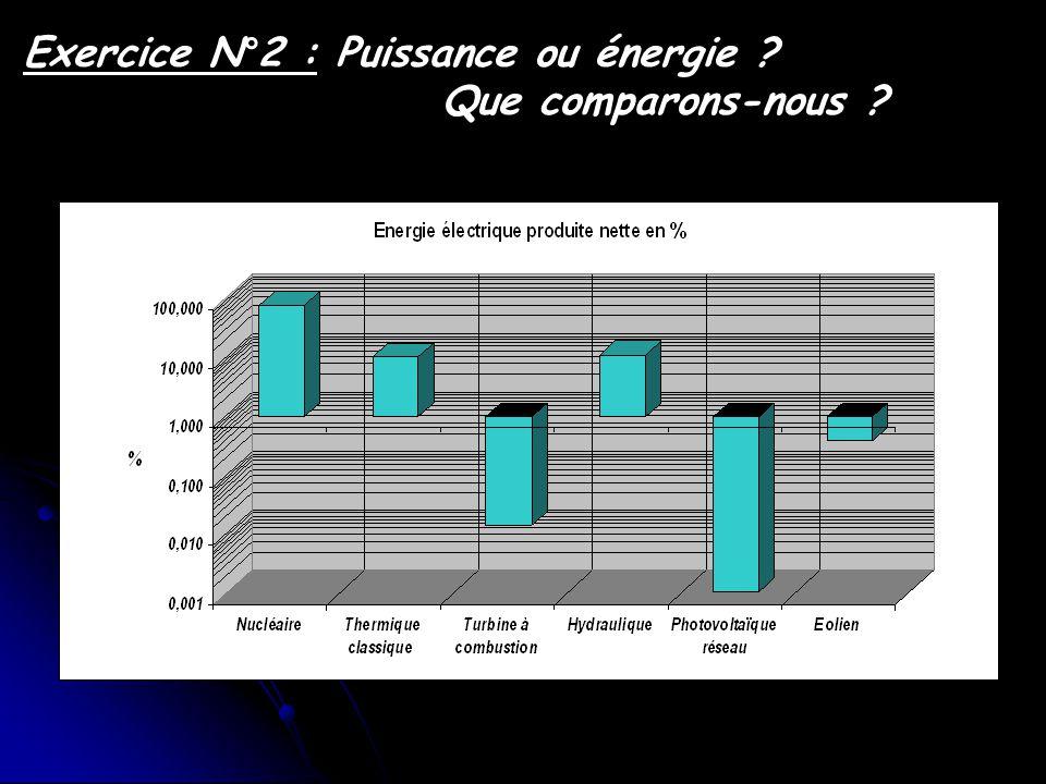 Hydraulique Nucléaire Thermique classique Turbine à combustion Eolien Photovoltaique relié au réseau Exercice N°2 : Puissance ou énergie .