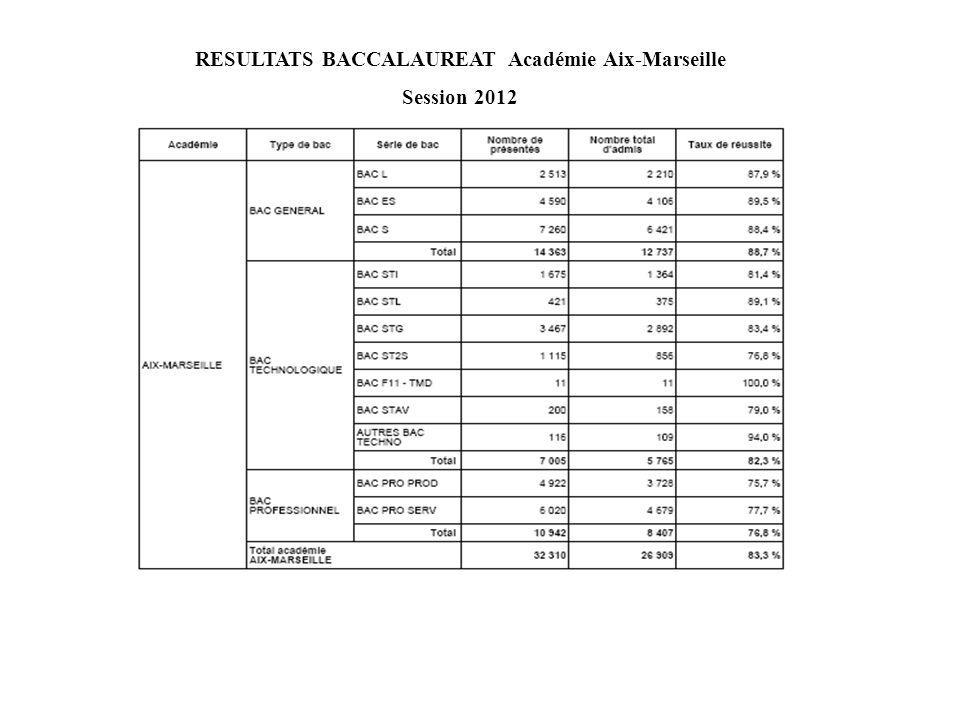 RESULTATS BACCALAUREAT Académie Aix-Marseille Session 2012