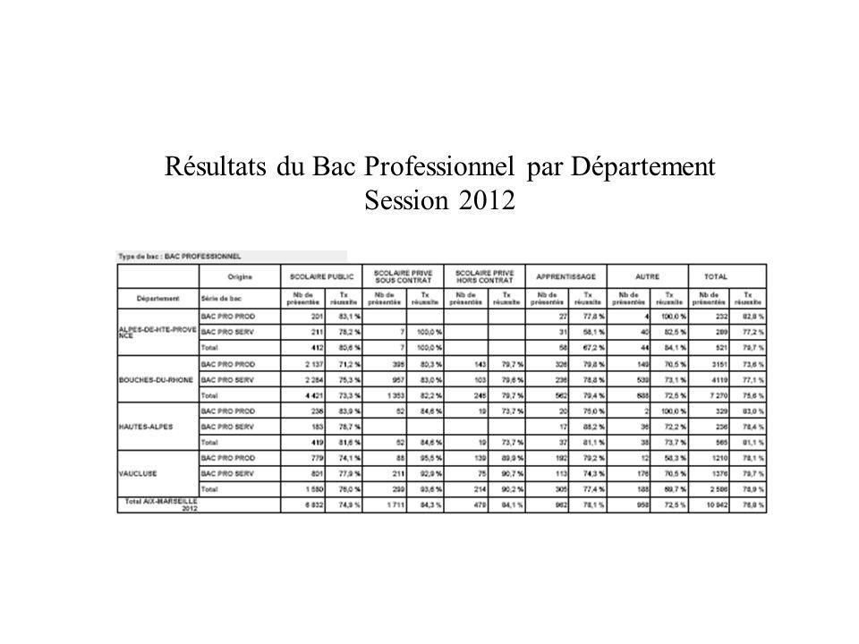 Résultats du Bac Professionnel par Département Session 2012