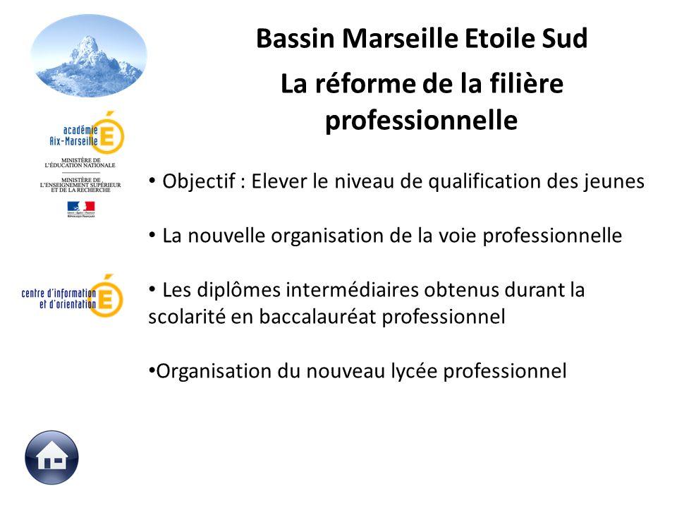Bassin Marseille Etoile Sud La réforme de la filière professionnelle Objectif : Elever le niveau de qualification des jeunes La nouvelle organisation