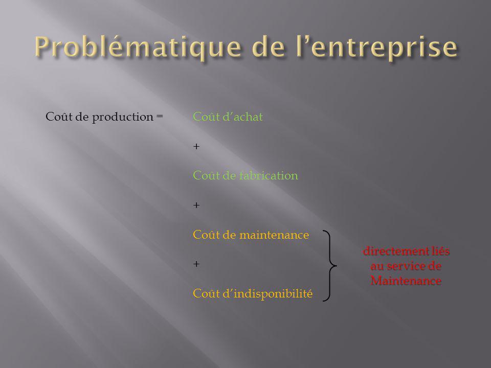 Coût de production =Coût dachat + Coût de fabrication + Coût de maintenance + Coût dindisponibilité directement liés au service de Maintenance