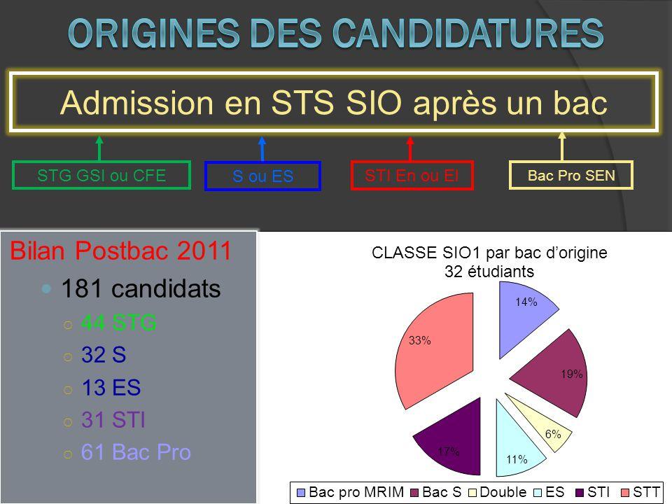 Bilan Postbac 2011 181 candidats 44 STG 32 S 13 ES 31 STI 61 Bac Pro Admission en STS SIO après un bac STG GSI ou CFE STI En ou El Bac Pro SEN S ou ES