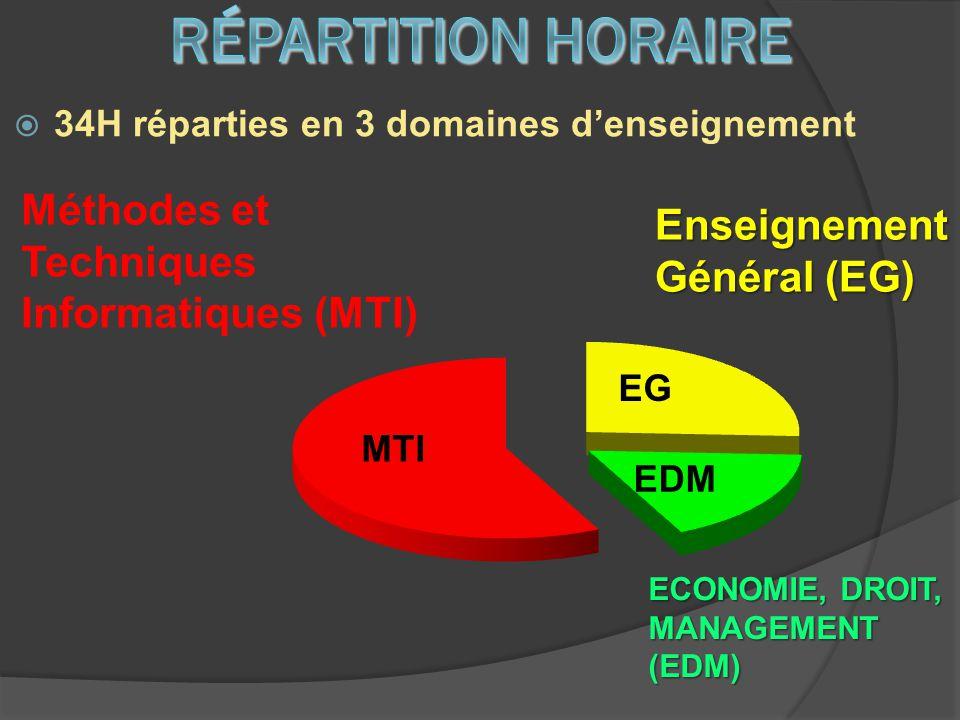 34H réparties en 3 domaines denseignement ECONOMIE, DROIT, MANAGEMENT (EDM) Méthodes et Techniques Informatiques (MTI) Enseignement Général (EG) MTI E
