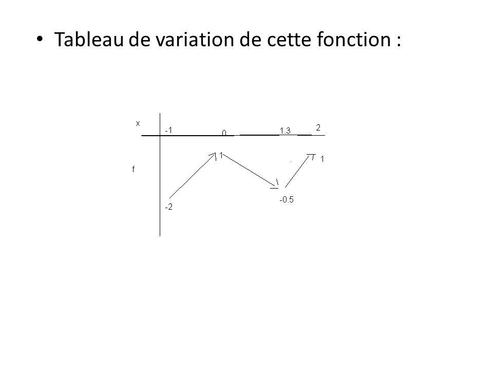 Tableau de variation de cette fonction :