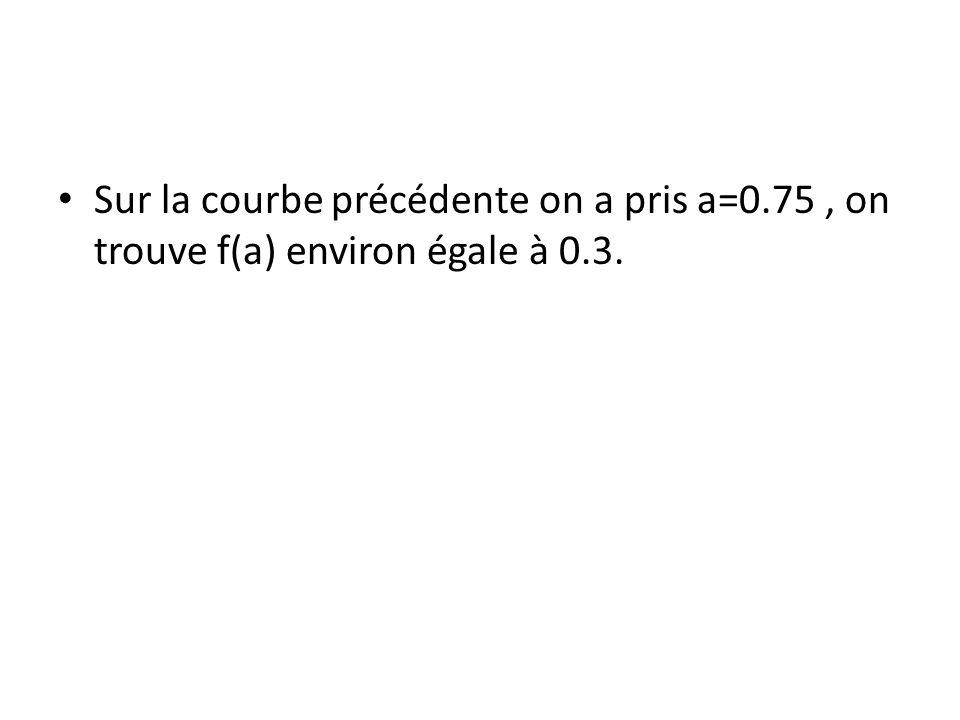 Sur la courbe précédente on a pris a=0.75, on trouve f(a) environ égale à 0.3.