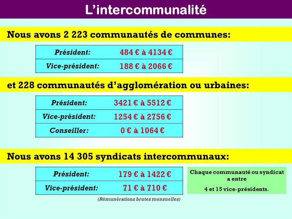 Lintercommunalité Nous avons 2 223 communautés de communes: et 228 communautés dagglomération ou urbaines: Président: 484 à 4134 Vice-président: 188 à
