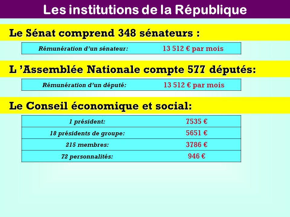 Les institutions de la République Le Sénat comprend 348 sénateurs : Rémunération dun sénateur: 13 512 par mois L Assemblée Nationale compte 577 député