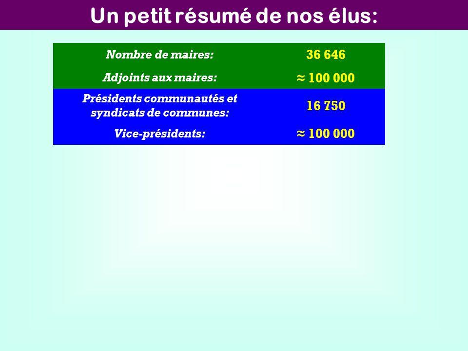 Un petit résumé de nos élus: Nombre de maires: 36 646 Adjoints aux maires: 100 000