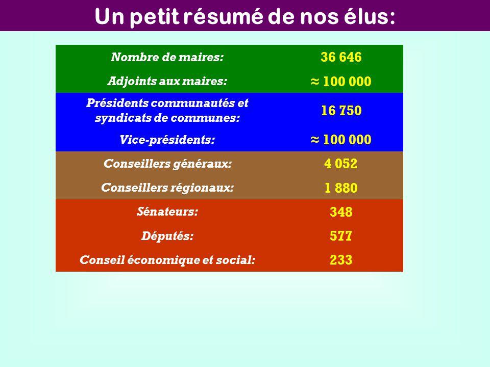 Un petit résumé de nos élus: Nombre de maires: 36 646 Adjoints aux maires: 100 000 Présidents communautés et syndicats de communes: 16 750 Vice-présid