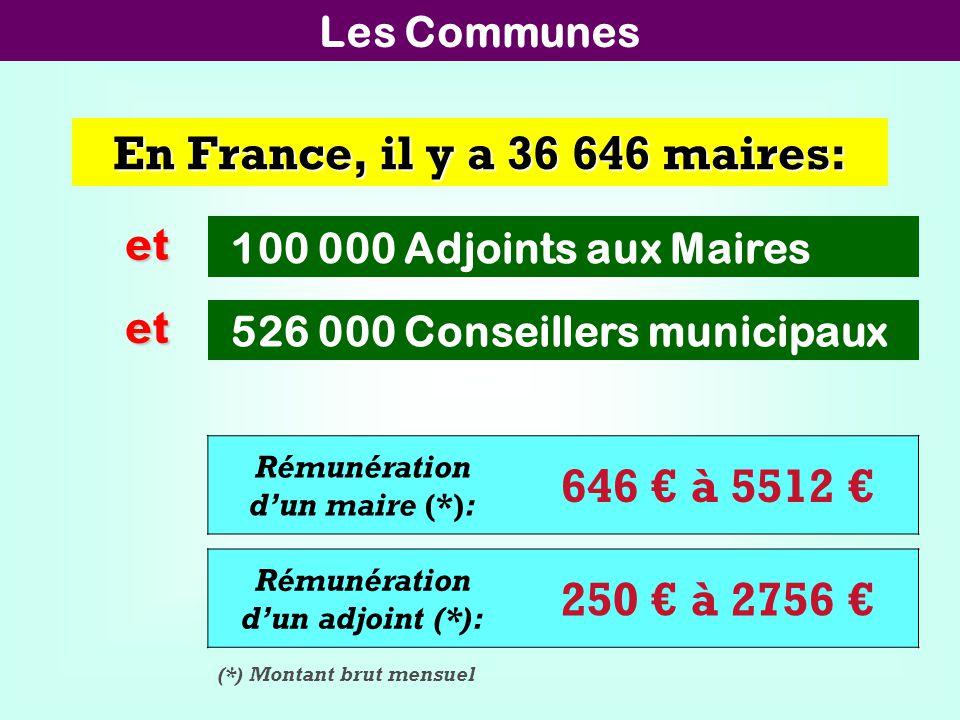 En France, il y a 36 646 maires: 526 000 Conseillers municipaux 100 000 Adjoints aux Maires Rémunération dun maire (*): 646 à 5512 Rémunération dun adjoint (*): 250 à 2756 (*) Montant brut mensuel et et Les Communes