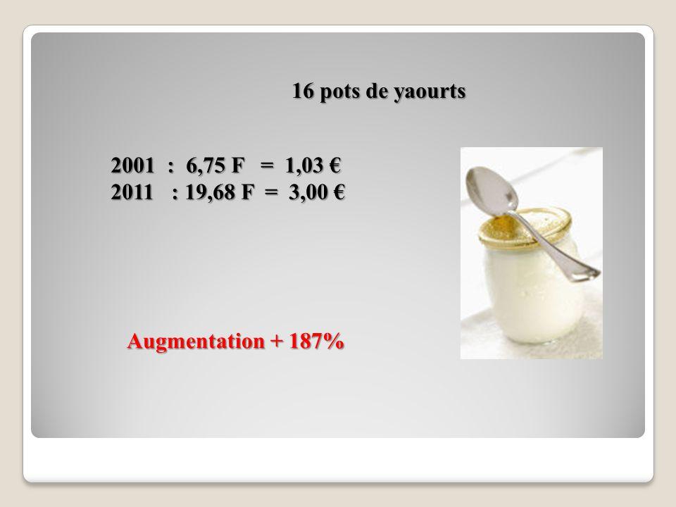 Lait : Augmentation + 182% 2001 : 1,31 F : 0,20 2011 : 1,30 F : 0,56